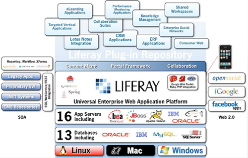 liferay-portal-enterprise-content-management